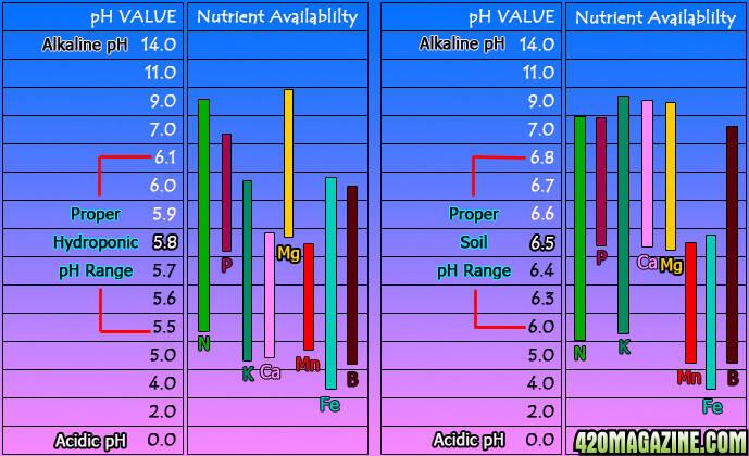 pH_chart71